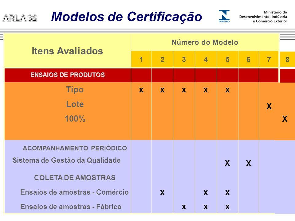Modelos de Certificação
