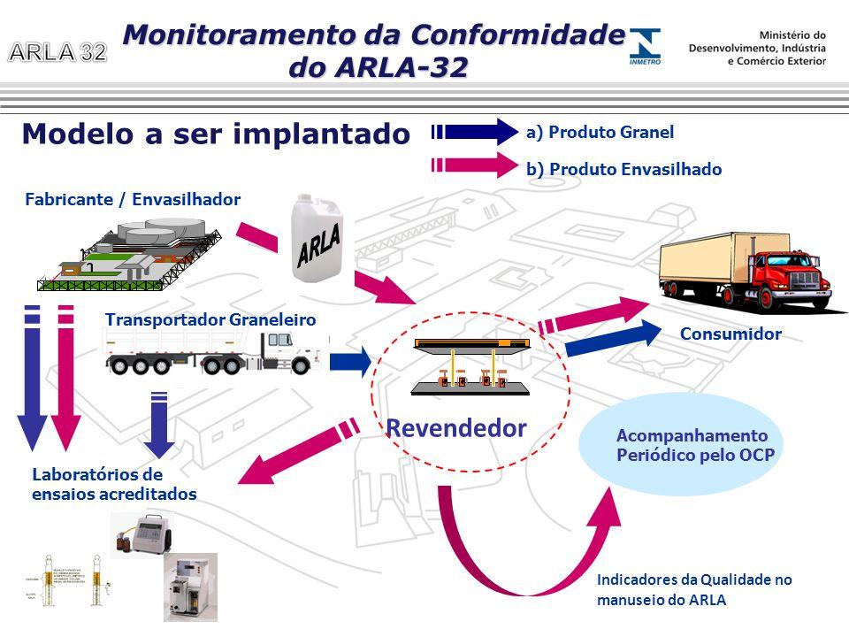 Monitoramento da Conformidade Modelo a ser implantado