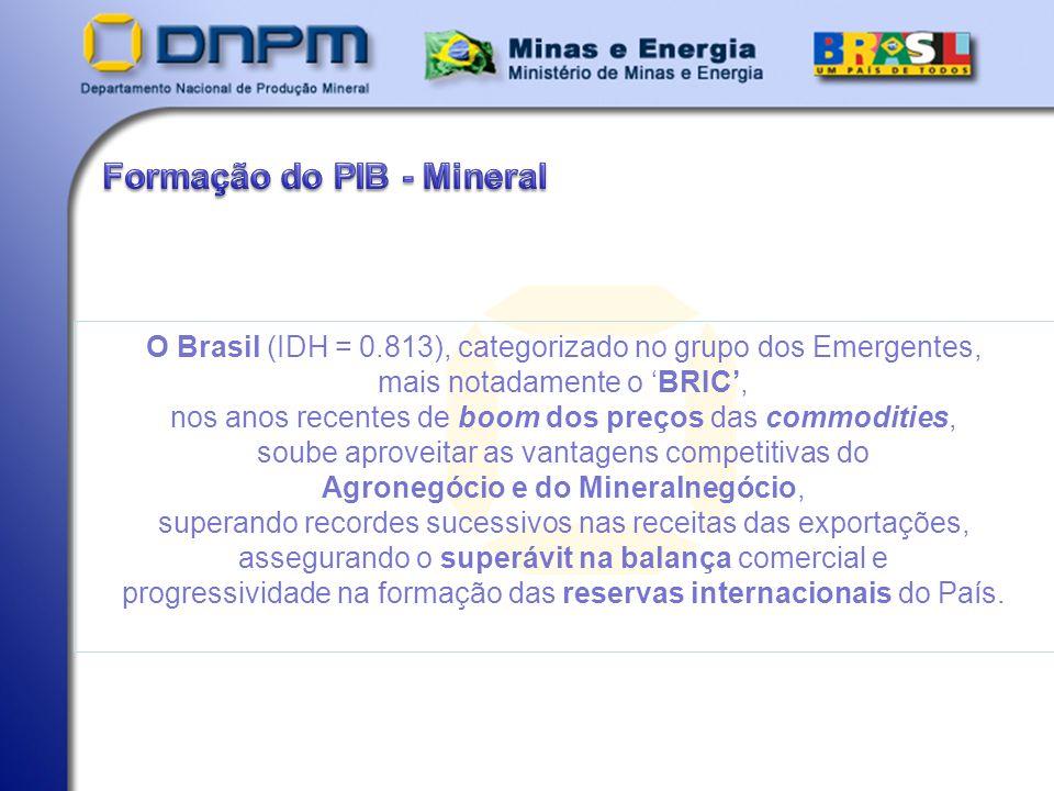 Formação do PIB - Mineral