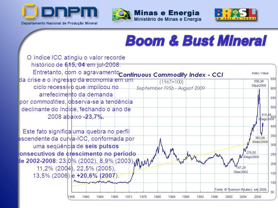 Boom & Bust Mineral O índice ICC atingiu o valor recorde histórico de 615, 04 em jul-2008. Entretanto, com o agravamento.