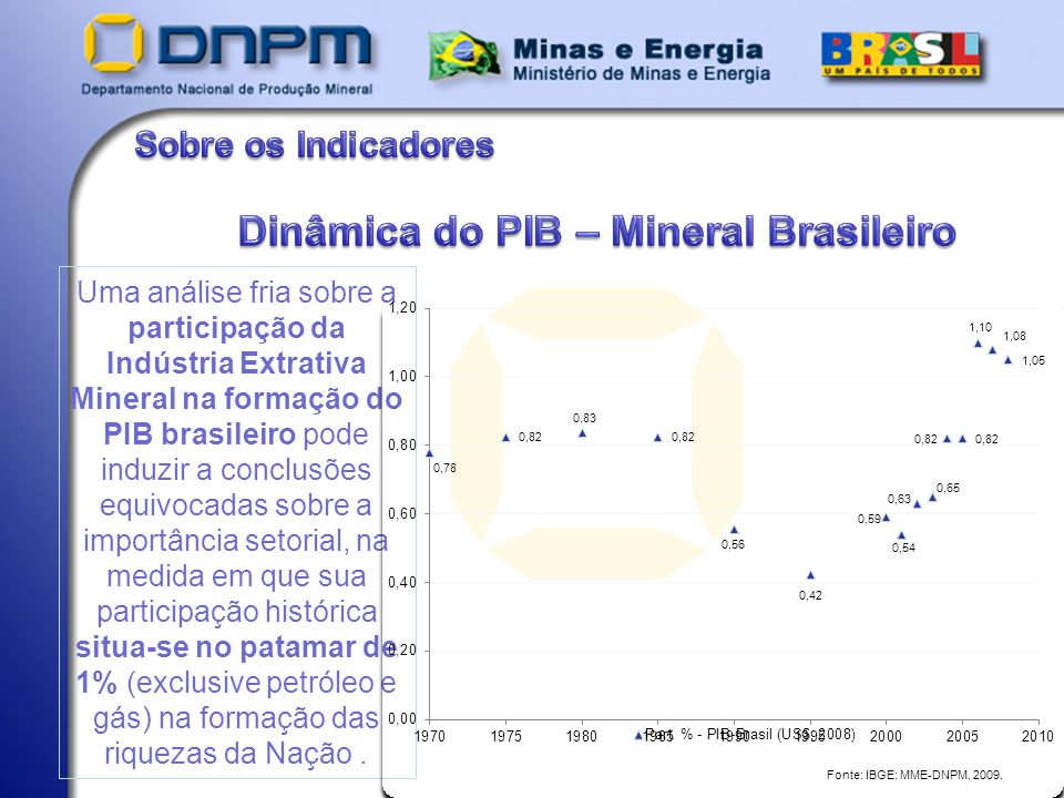 Dinâmica do PIB – Mineral Brasileiro