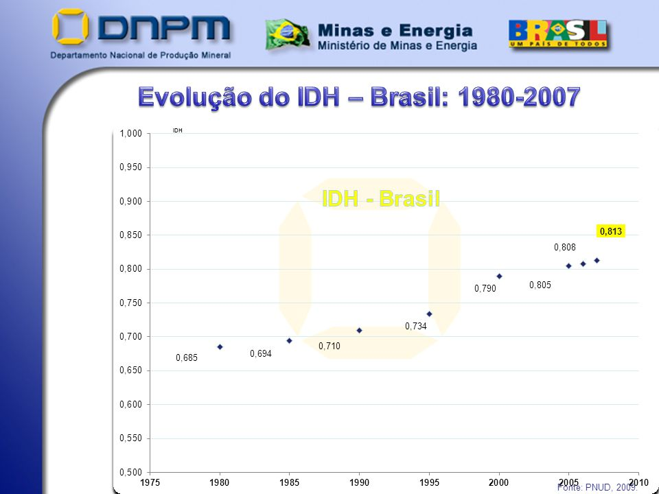 Evolução do IDH – Brasil: 1980-2007