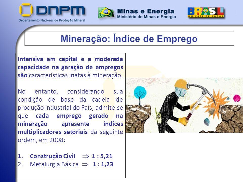 Mineração: Índice de Emprego