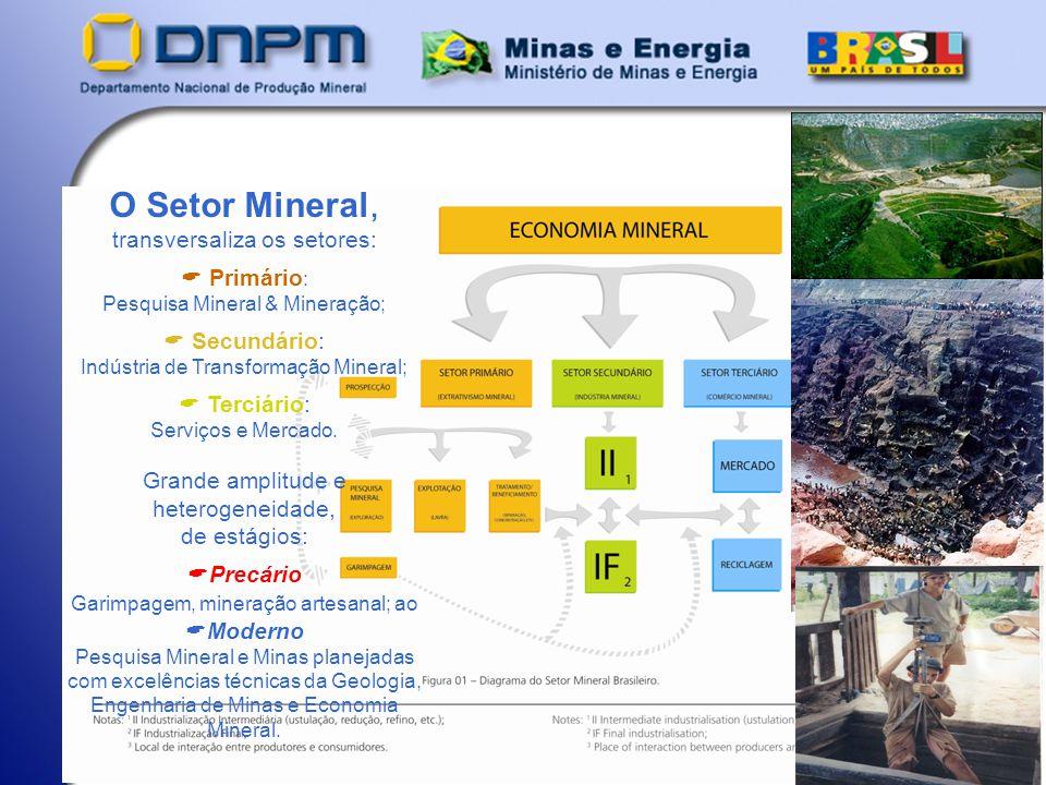 O Setor Mineral, transversaliza os setores: Primário: Secundário: