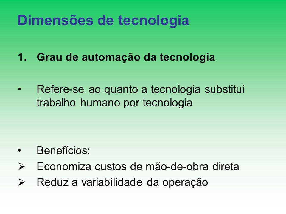 Dimensões de tecnologia