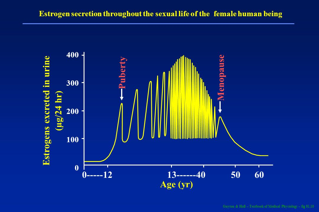 Estrogens excreted in urine