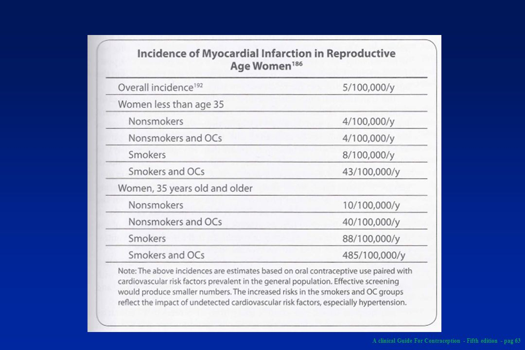A clinical Guide For Contraception - Fifth edition - pag 63