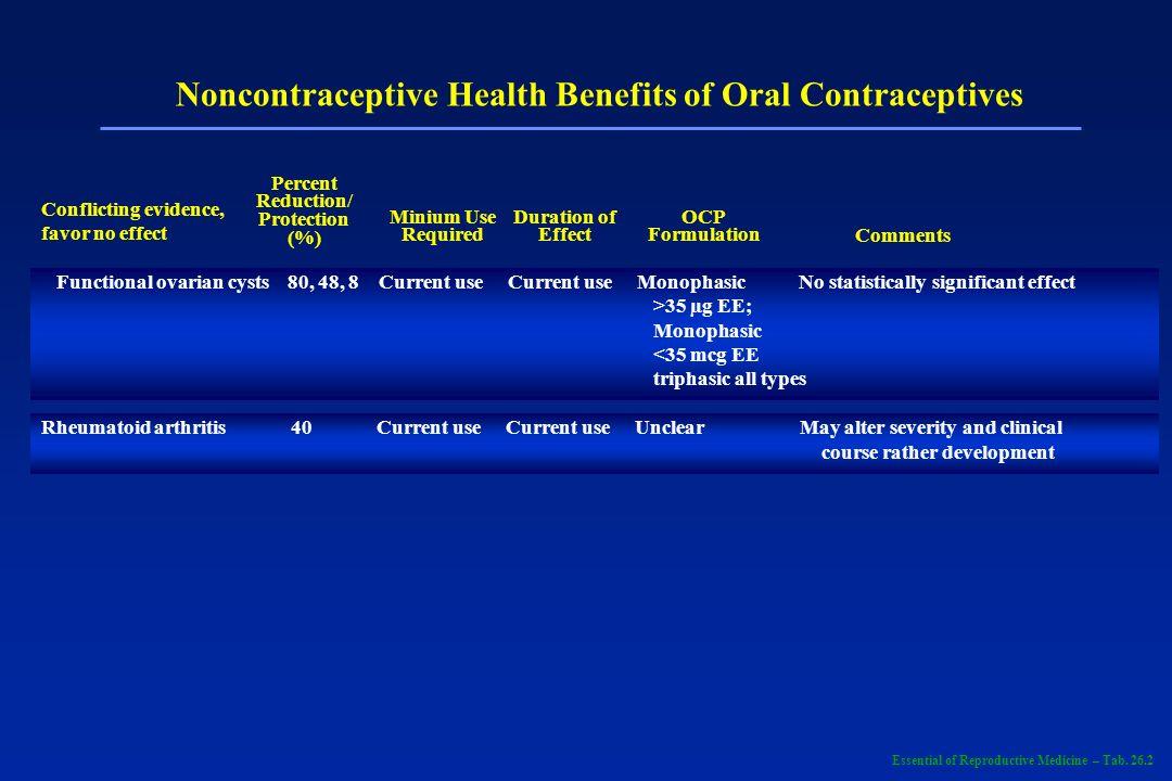 Noncontraceptive Health Benefits of Oral Contraceptives