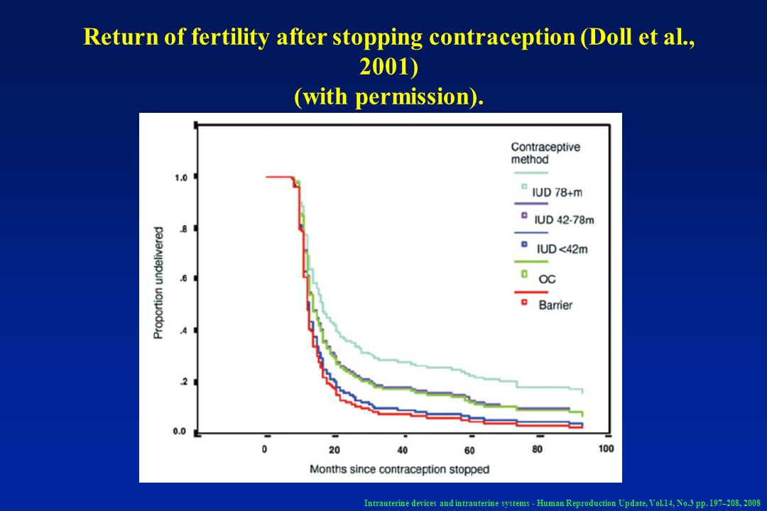 Return of fertility after stopping contraception (Doll et al., 2001)