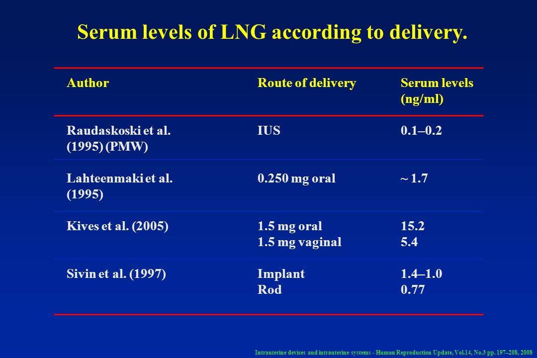 Serum levels of LNG according to delivery.