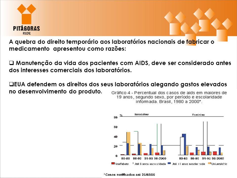A quebra do direito temporário aos laboratórios nacionais de fabricar o medicamento apresentou como razões: