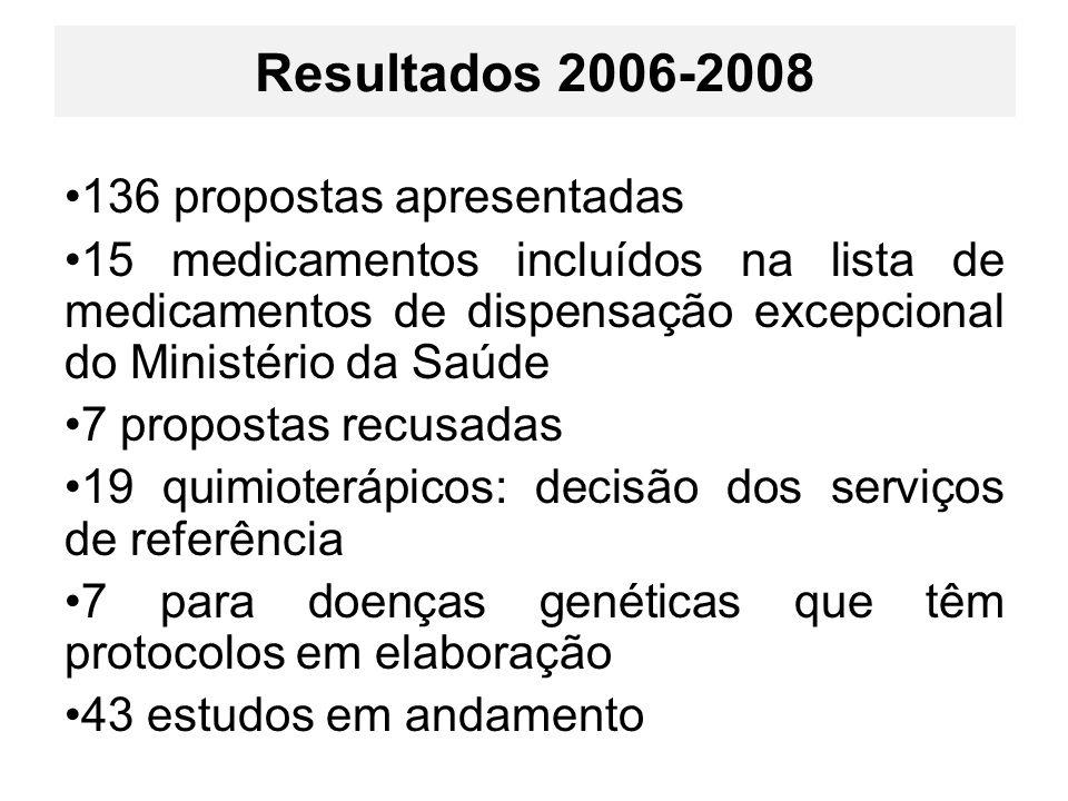 Resultados 2006-2008 136 propostas apresentadas
