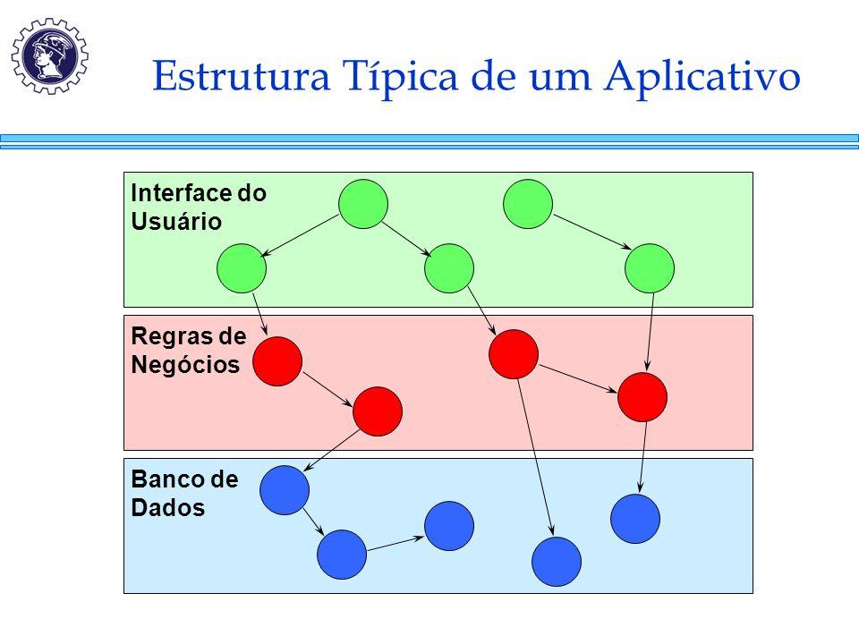 Estrutura Típica de um Aplicativo