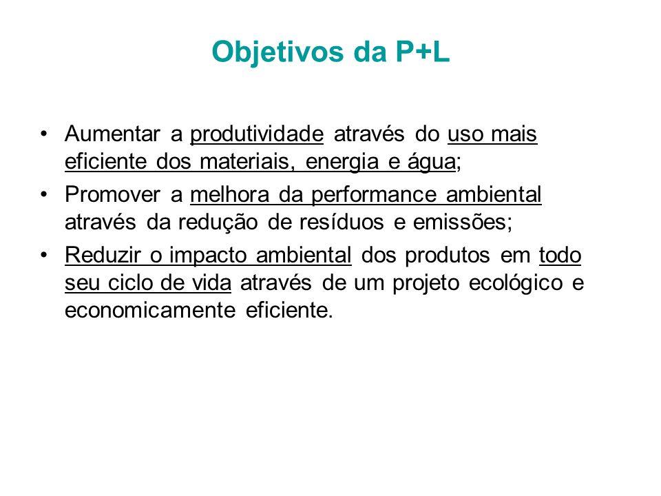 Objetivos da P+L Aumentar a produtividade através do uso mais eficiente dos materiais, energia e água;