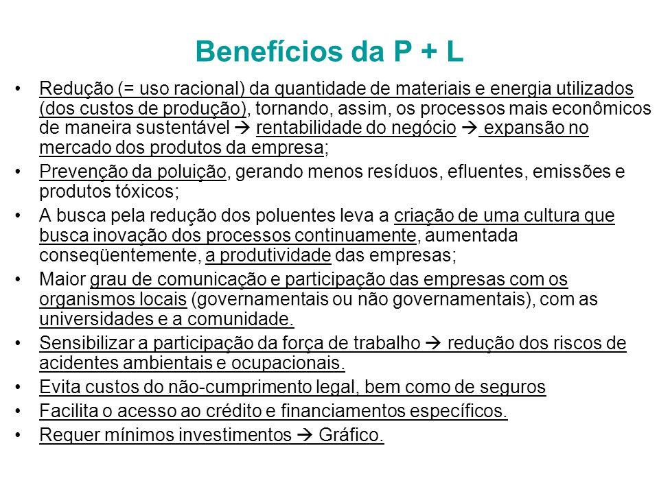 Benefícios da P + L