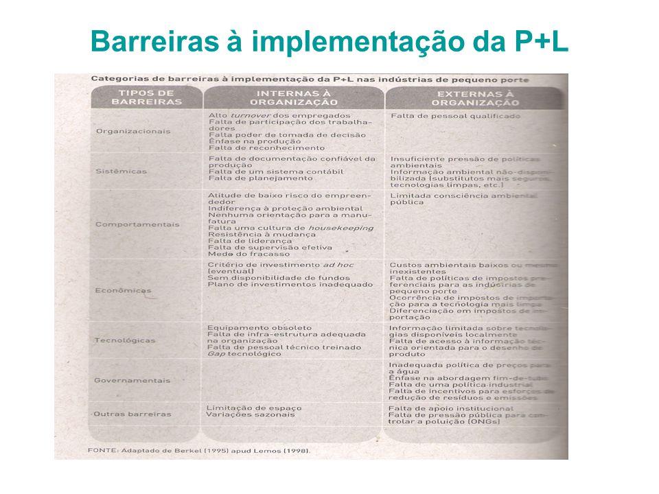 Barreiras à implementação da P+L