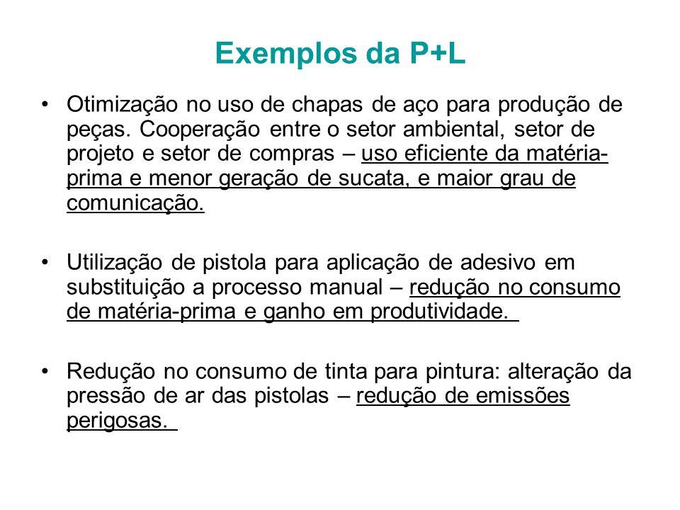 Exemplos da P+L