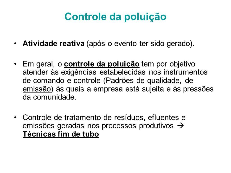 Controle da poluição Atividade reativa (após o evento ter sido gerado).