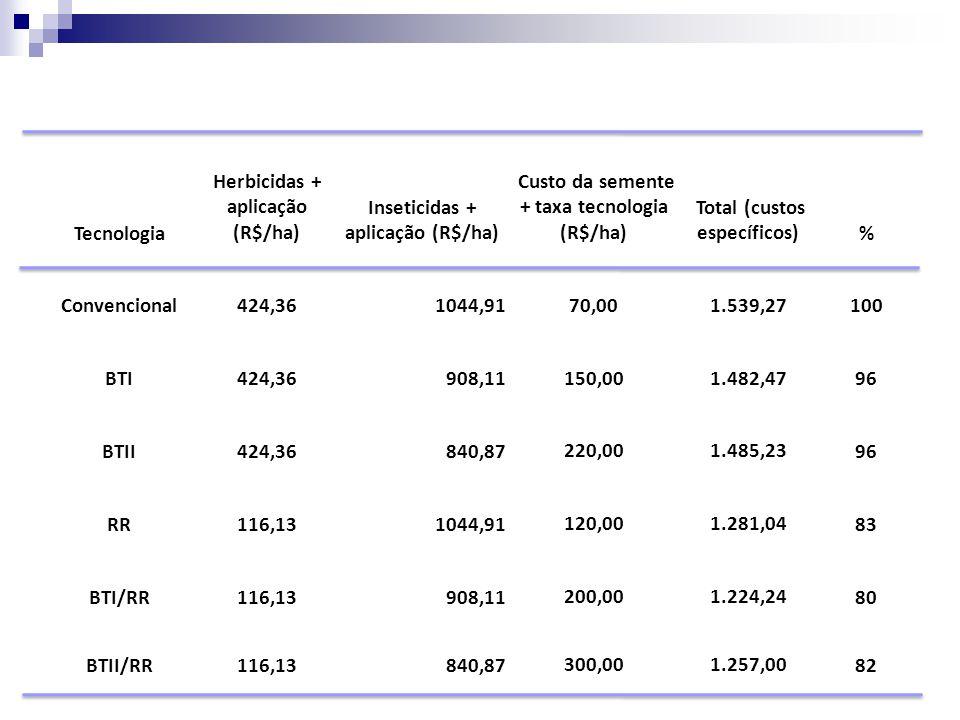 Herbicidas + aplicação (R$/ha) Inseticidas + aplicação (R$/ha)