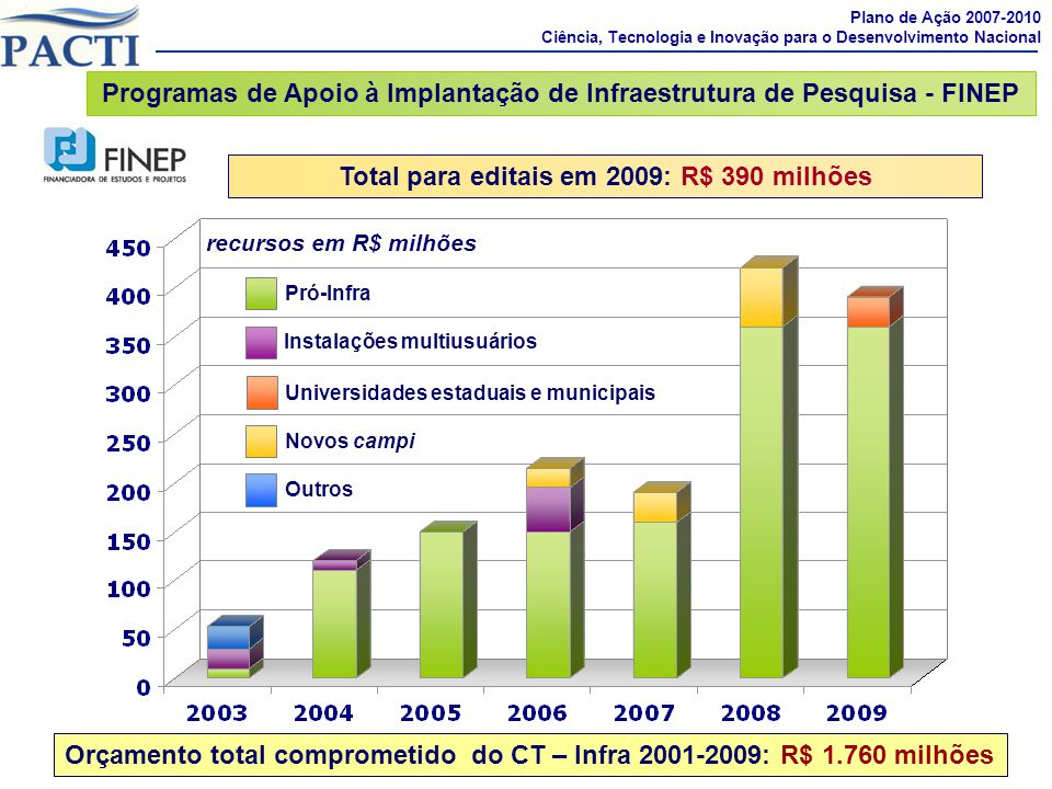 Programas de Apoio à Implantação de Infraestrutura de Pesquisa - FINEP