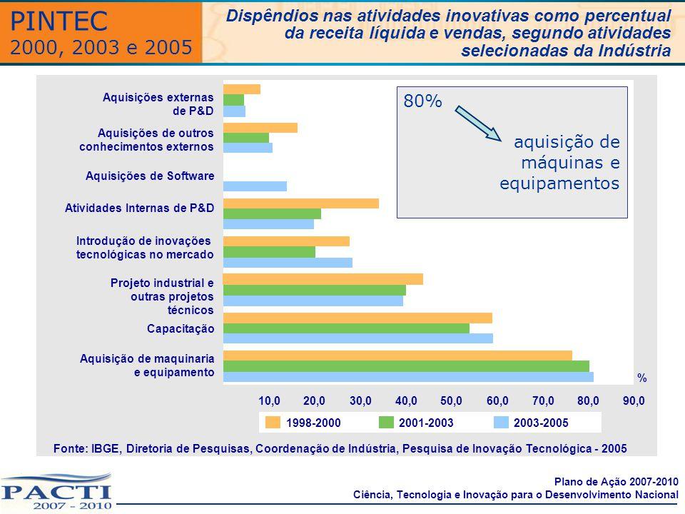 PINTEC 2000, 2003 e 2005. Dispêndios nas atividades inovativas como percentual. da receita líquida e vendas, segundo atividades.