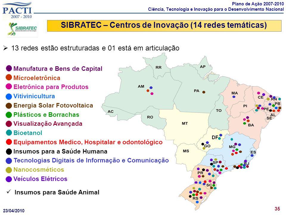 SIBRATEC – Centros de Inovação (14 redes temáticas)