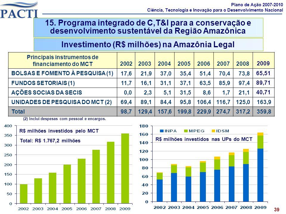 Investimento (R$ milhões) na Amazônia Legal Principais instrumentos de