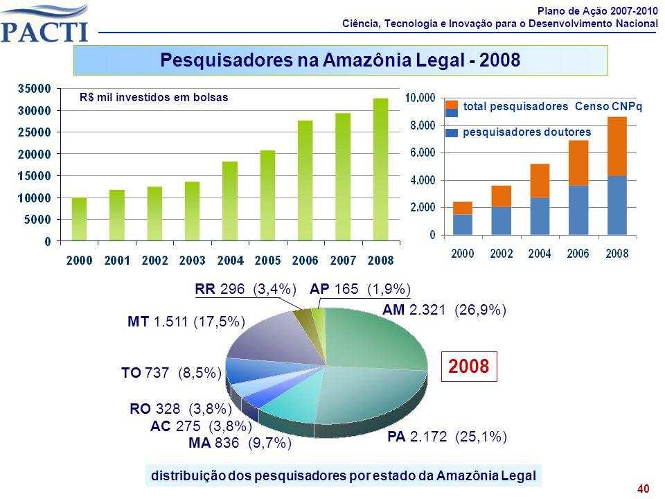 Pesquisadores na Amazônia Legal - 2008 2008
