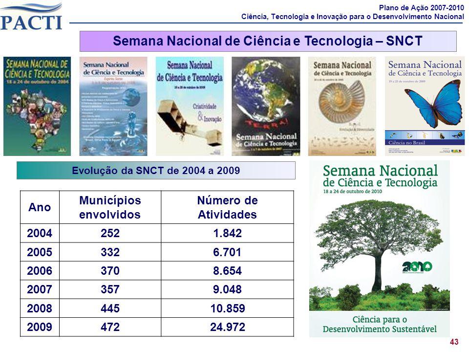 Semana Nacional de Ciência e Tecnologia – SNCT Municípios envolvidos