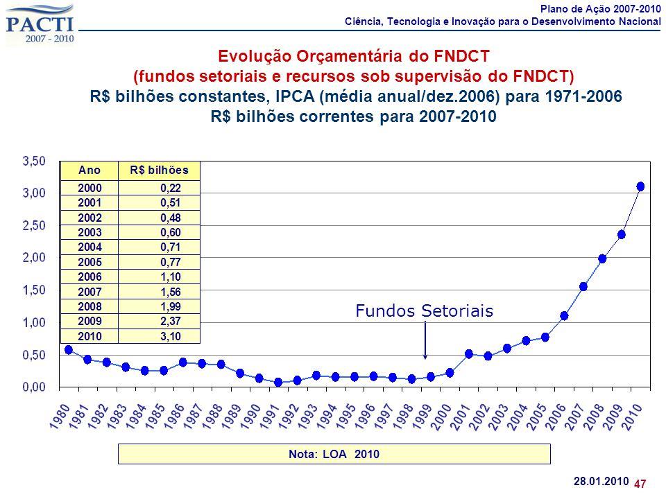 Plano de Ação 2007-2010 Ciência, Tecnologia e Inovação para o Desenvolvimento Nacional.