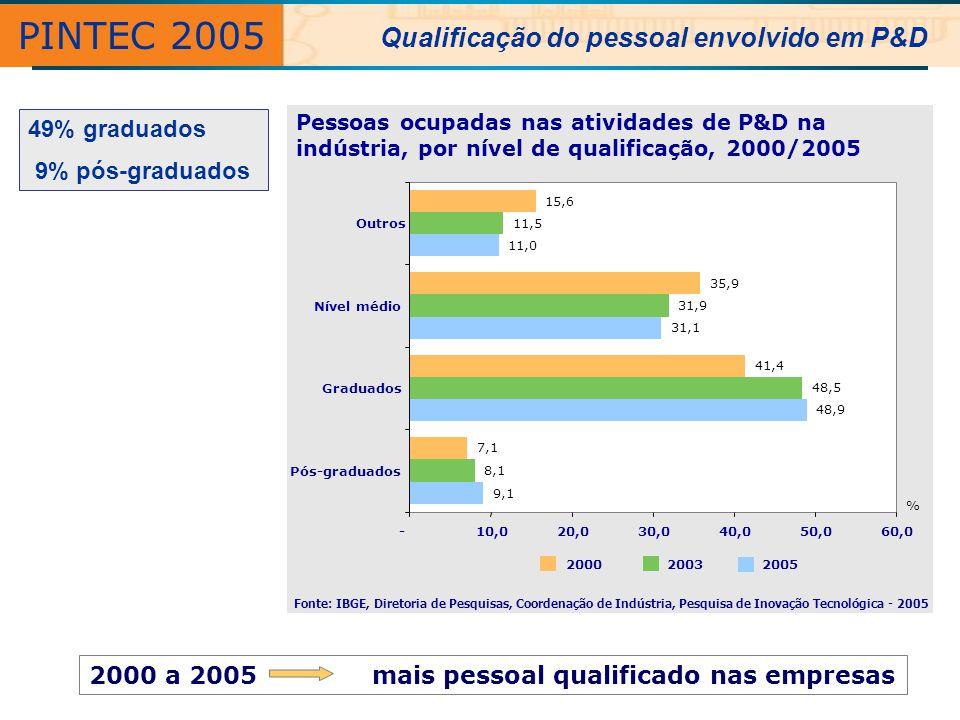 PINTEC 2005 Qualificação do pessoal envolvido em P&D 49% graduados