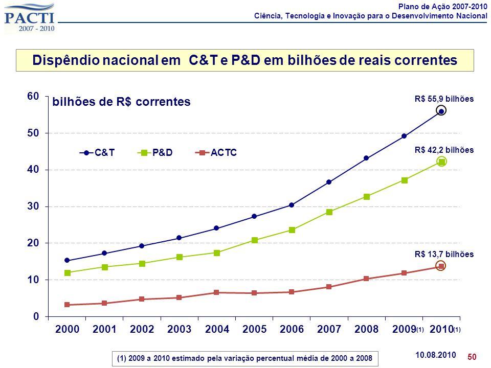 Dispêndio nacional em C&T e P&D em bilhões de reais correntes