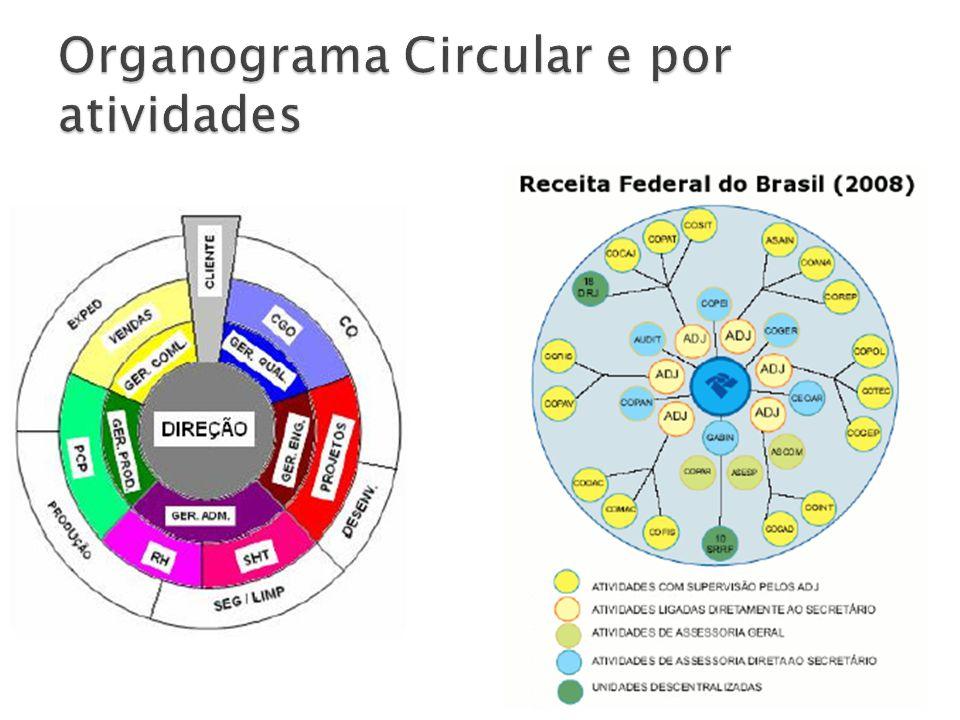 Organograma Circular e por atividades