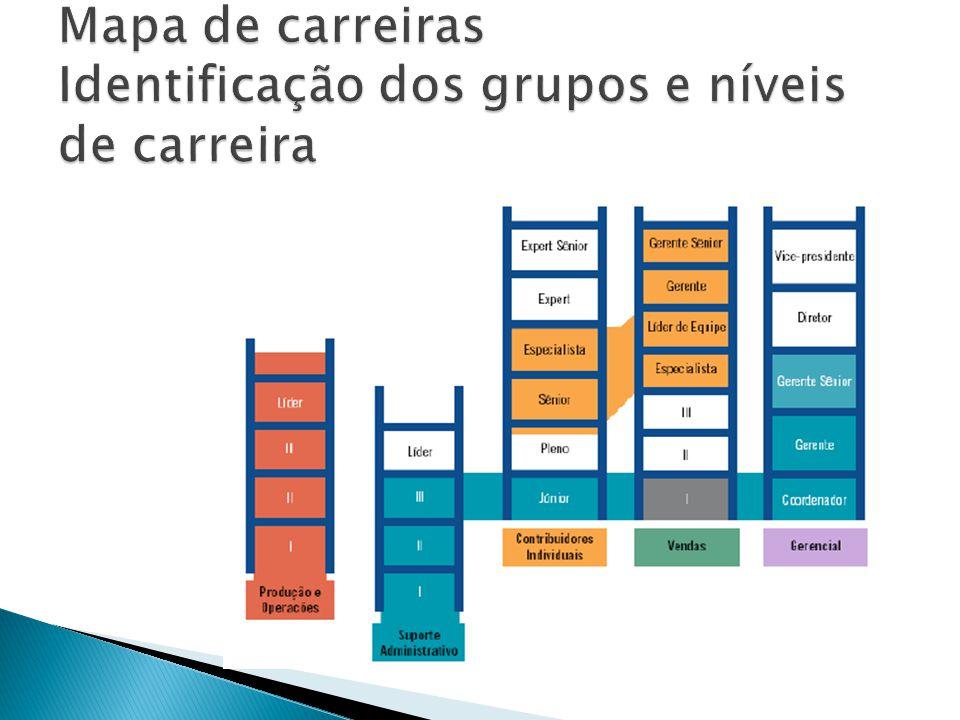 Mapa de carreiras Identificação dos grupos e níveis de carreira