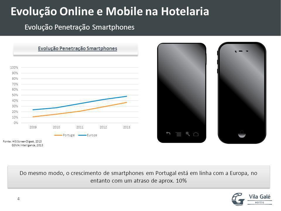 Evolução Online e Mobile na Hotelaria