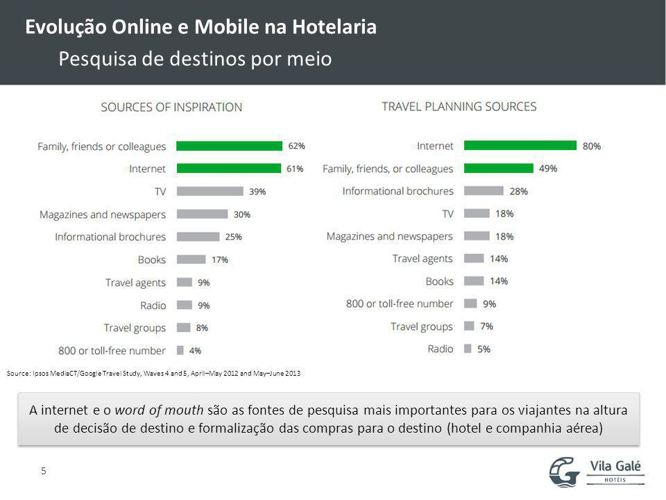 Evolução Online e Mobile na Hotelaria Pesquisa de destinos por meio