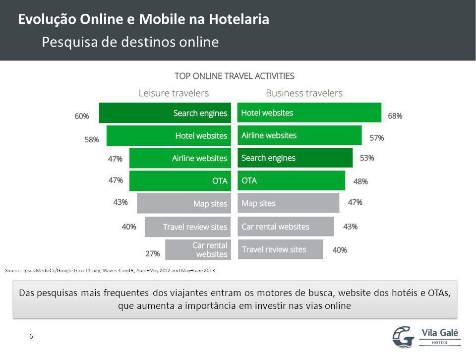 Evolução Online e Mobile na Hotelaria Pesquisa de destinos online