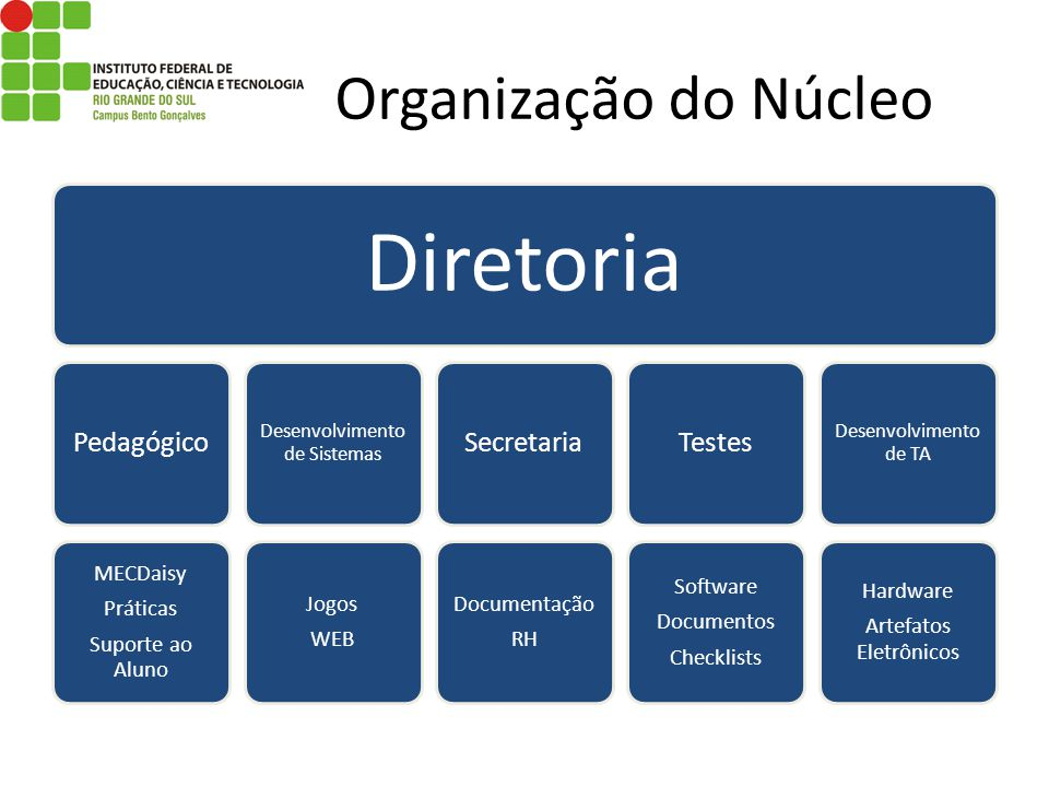 Diretoria Organização do Núcleo Pedagógico Secretaria Testes MECDaisy