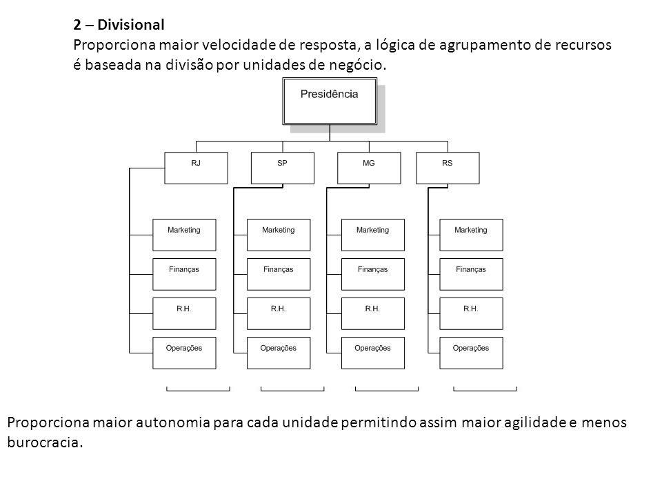 2 – Divisional Proporciona maior velocidade de resposta, a lógica de agrupamento de recursos é baseada na divisão por unidades de negócio.