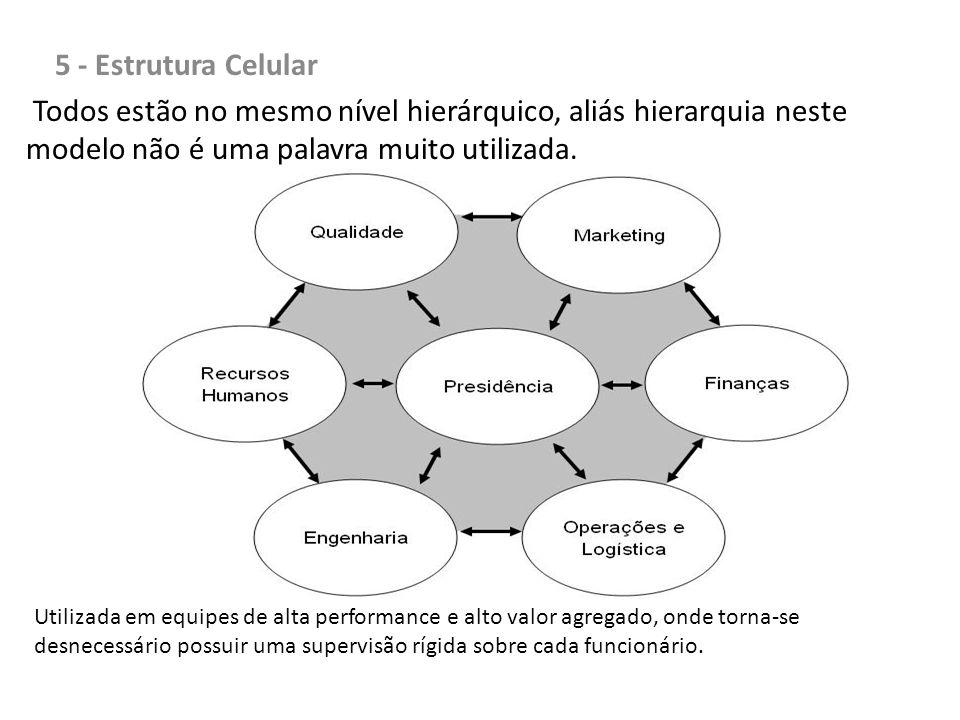 5 - Estrutura Celular Todos estão no mesmo nível hierárquico, aliás hierarquia neste modelo não é uma palavra muito utilizada.