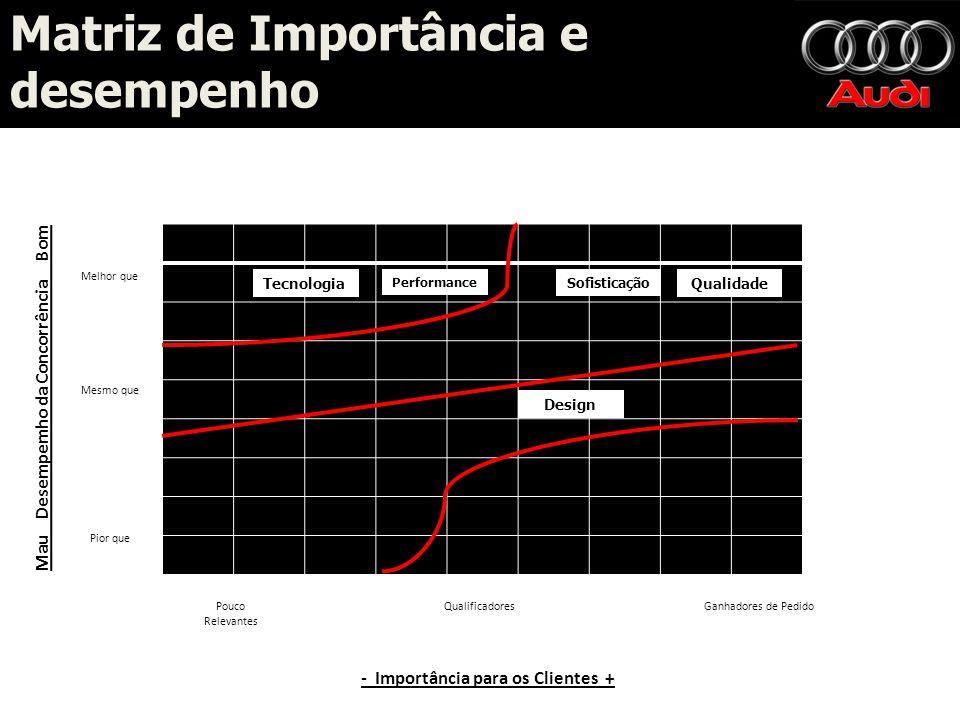 Mau Desempemho da Concorrência Bom - Importância para os Clientes +