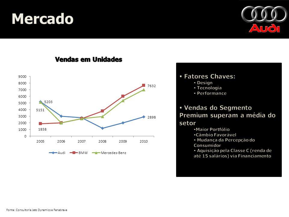 Mercado Vendas em Unidades Fatores Chaves: