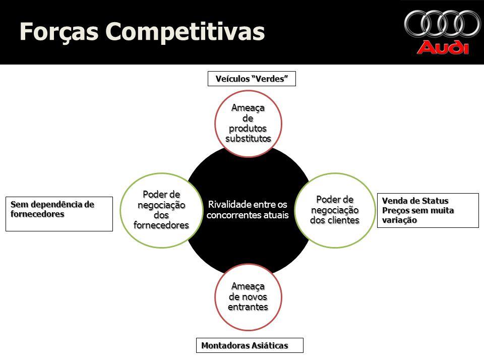 Forças Competitivas Rivalidade entre os concorrentes atuais