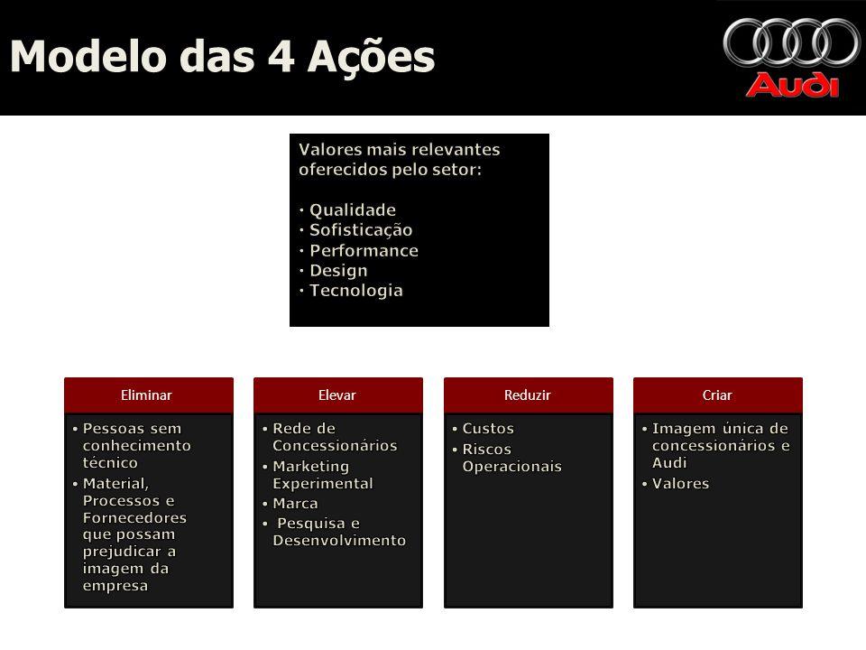 Modelo das 4 Ações Valores mais relevantes oferecidos pelo setor: