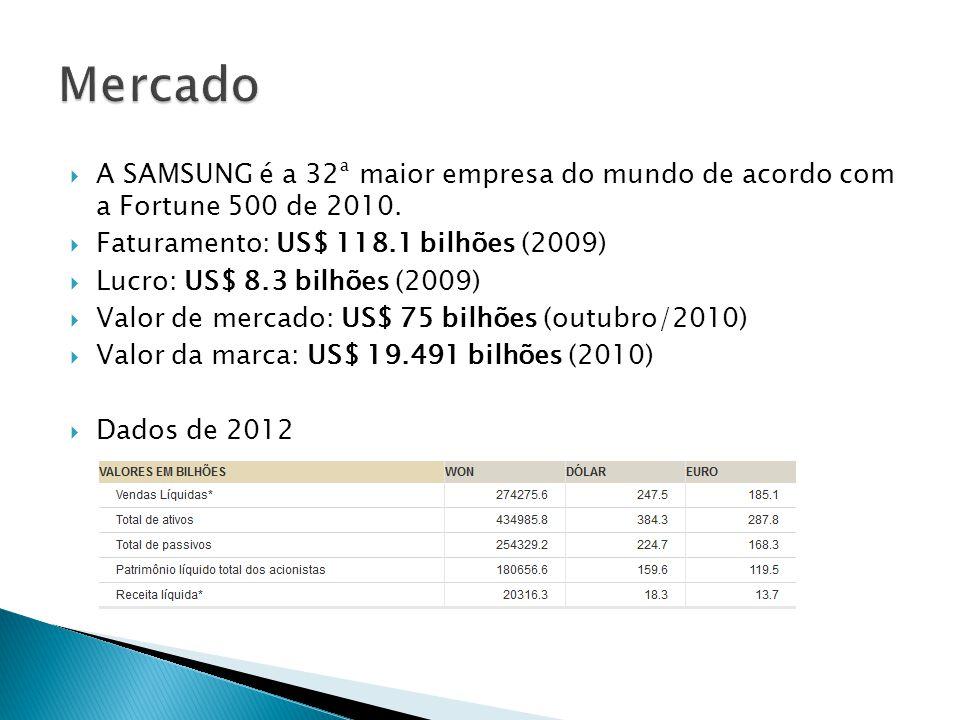 Mercado A SAMSUNG é a 32ª maior empresa do mundo de acordo com a Fortune 500 de 2010. Faturamento: US$ 118.1 bilhões (2009)