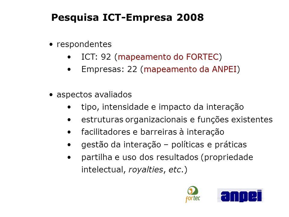 Pesquisa ICT-Empresa 2008 respondentes ICT: 92 (mapeamento do FORTEC)