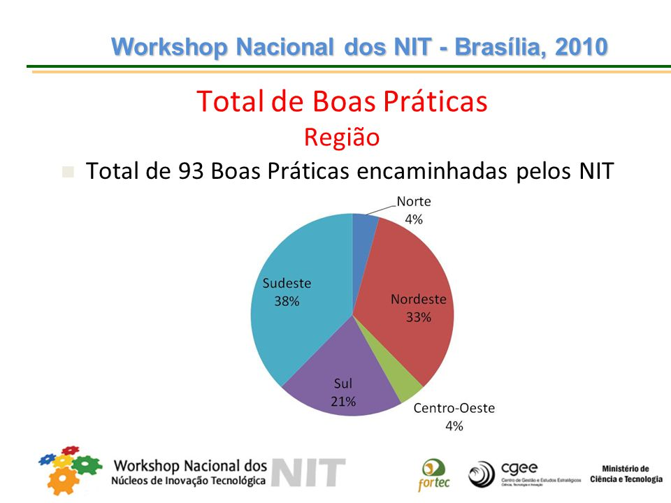 Workshop Nacional dos NIT - Brasília, 2010