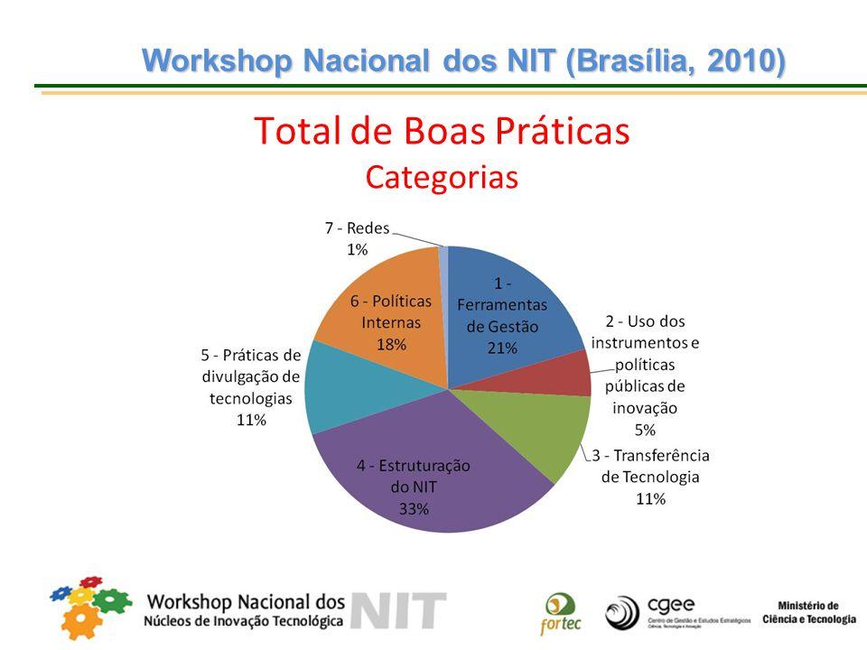Workshop Nacional dos NIT (Brasília, 2010)