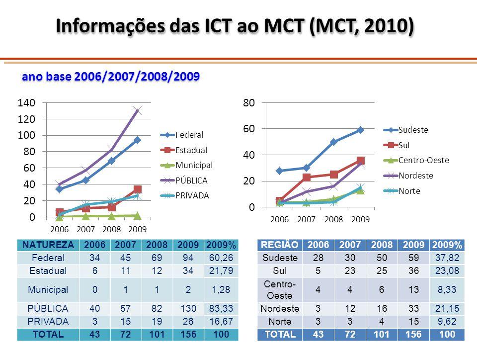 Informações das ICT ao MCT (MCT, 2010)