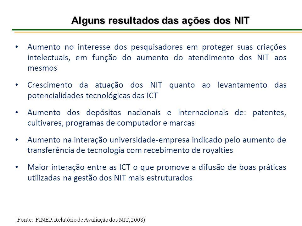 Alguns resultados das ações dos NIT